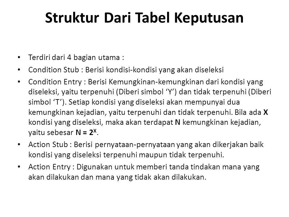 Struktur Dari Tabel Keputusan Terdiri dari 4 bagian utama : Condition Stub : Berisi kondisi-kondisi yang akan diseleksi Condition Entry : Berisi Kemun