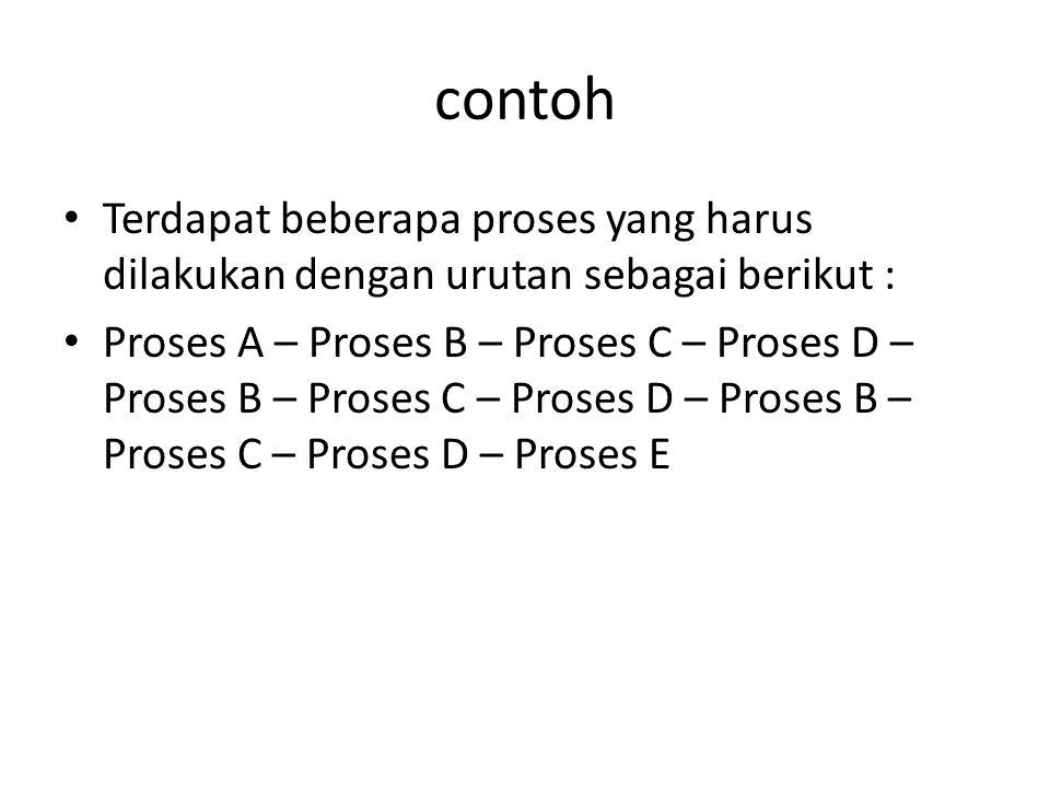 contoh Terdapat beberapa proses yang harus dilakukan dengan urutan sebagai berikut : Proses A – Proses B – Proses C – Proses D – Proses B – Proses C –