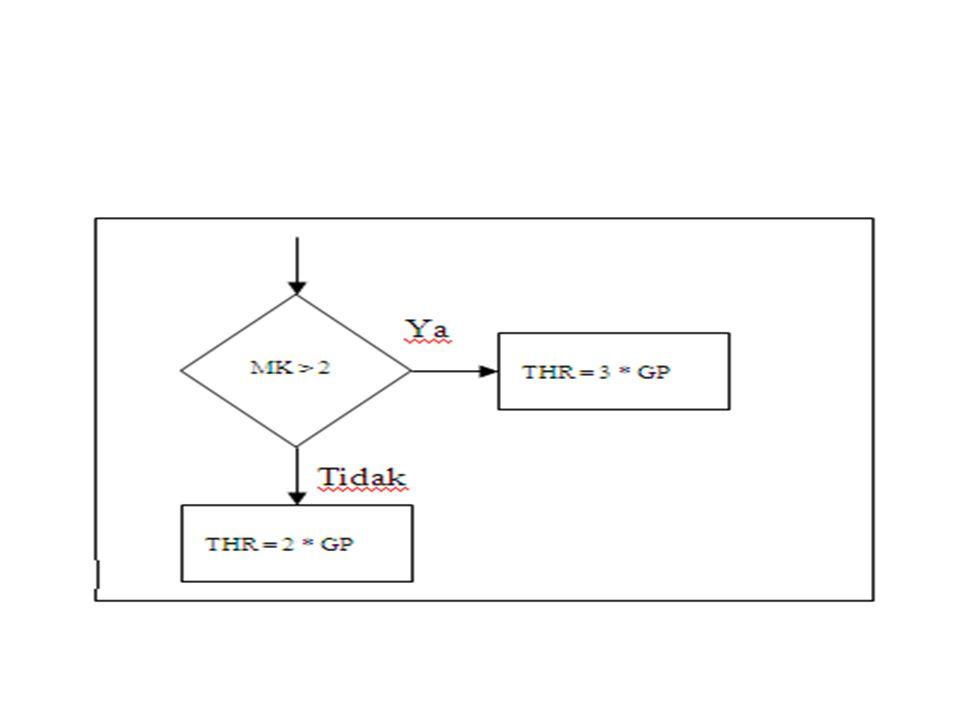 Tabel Keputusan (Decision Table) Tabel yang digunakan sebagai alat Bantu untuk menyelesaikan logika di dalam pemrogramman.