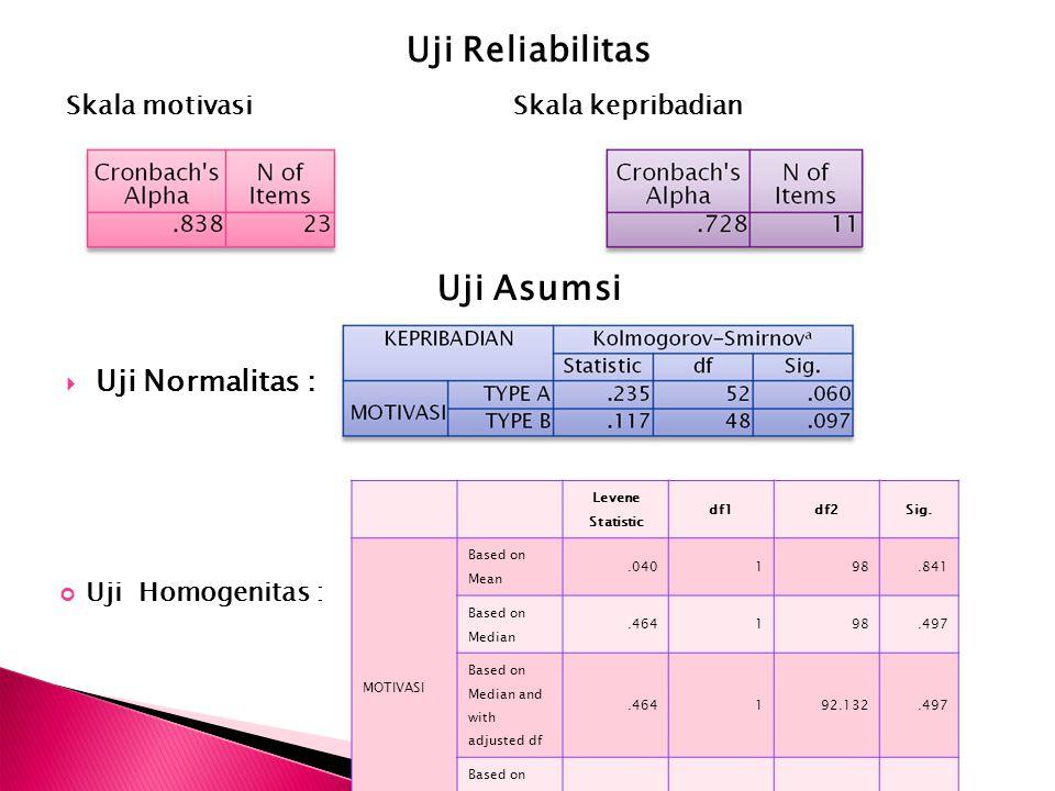 Uji Reliabilitas Skala motivasi Skala kepribadian Uji Asumsi UUji Normalitas : Uji Homogenitas : Levene Statistic df1df2Sig. MOTIVASI Based on Mean.