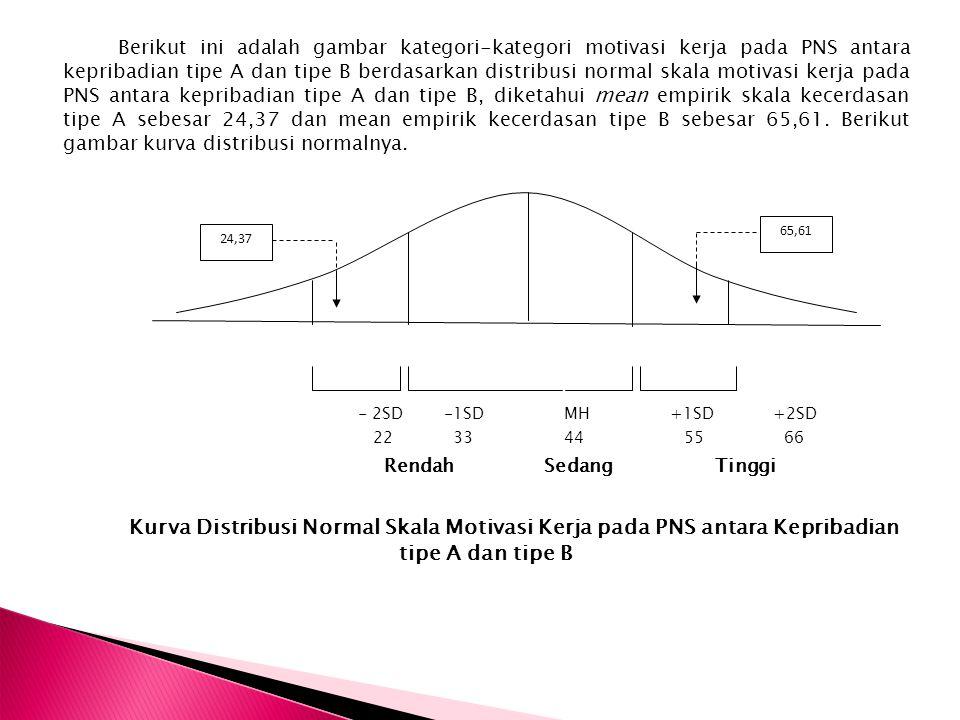Berikut ini adalah gambar kategori-kategori motivasi kerja pada PNS antara kepribadian tipe A dan tipe B berdasarkan distribusi normal skala motivasi