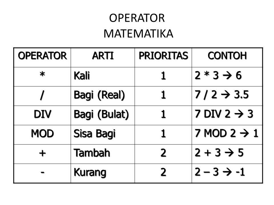OPERATOR MATEMATIKA OPERATORARTIPRIORITASCONTOH *Kali1 2 * 3  6 / Bagi (Real) 1 7 / 2  3.5 DIV Bagi (Bulat) 1 7 DIV 2  3 MOD Sisa Bagi 1 7 MOD 2 