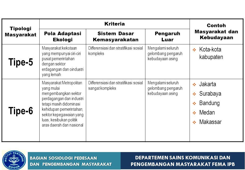 DEPARTEMEN SAINS KOMUNIKASI DAN PENGEMBANGAN MASYARAKAT FEMA IPB BAGIAN SOSIOLOGI PEDESAAN DAN PENGEMBANGAN MASYARAKAT Tipologi Masyarakat Kriteria Co