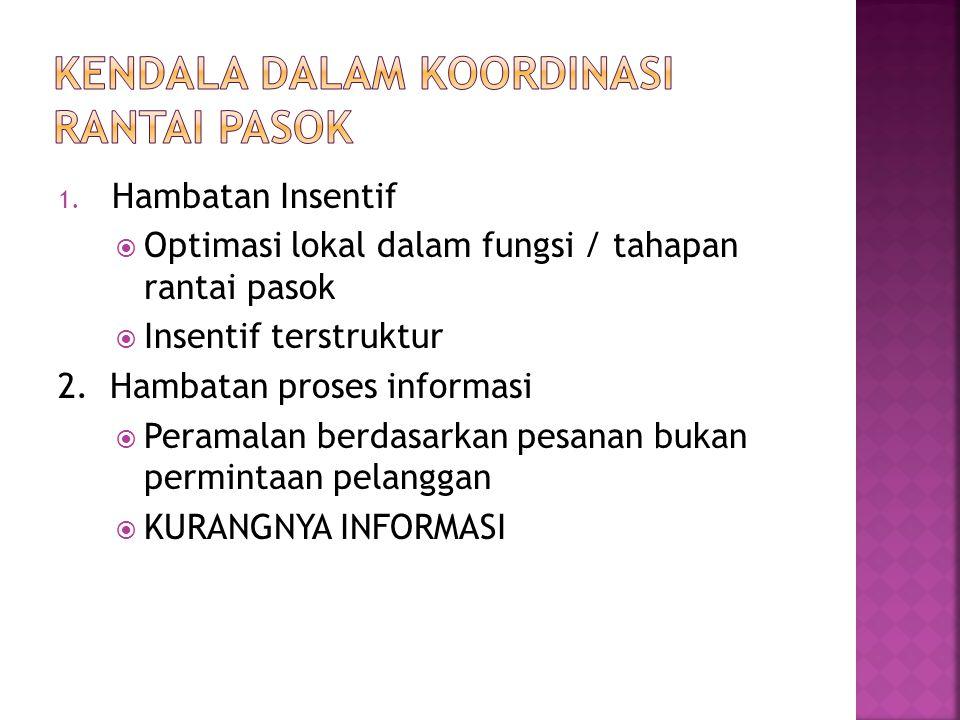 1. Hambatan Insentif  Optimasi lokal dalam fungsi / tahapan rantai pasok  Insentif terstruktur 2. Hambatan proses informasi  Peramalan berdasarkan
