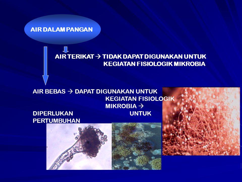 AIR DALAM PANGAN AIR TERIKAT  TIDAK DAPAT DIGUNAKAN UNTUK KEGIATAN FISIOLOGIK MIKROBIA AIR BEBAS  DAPAT DIGUNAKAN UNTUK KEGIATAN FISIOLOGIK MIKROBIA  DIPERLUKAN UNTUK PERTUMBUHAN MIKROBIA