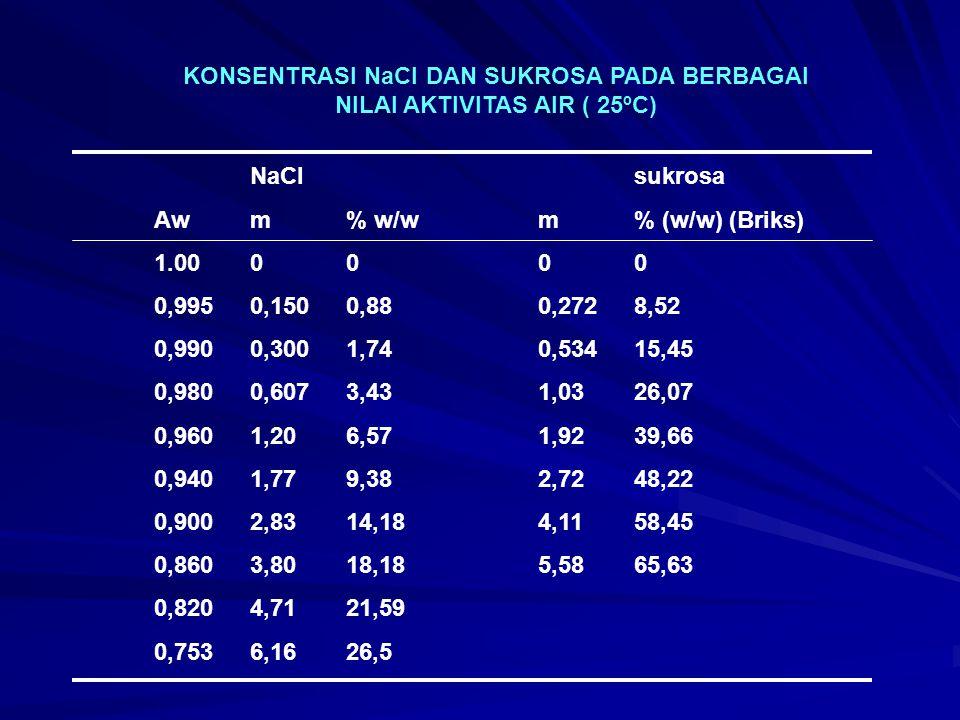 KONSENTRASI NaCl DAN SUKROSA PADA BERBAGAI NILAI AKTIVITAS AIR ( 25ºC) NaClsukrosa Awm% w/wm% (w/w) (Briks) 1.000000 0,9950,1500,880,2728,52 0,9900,30