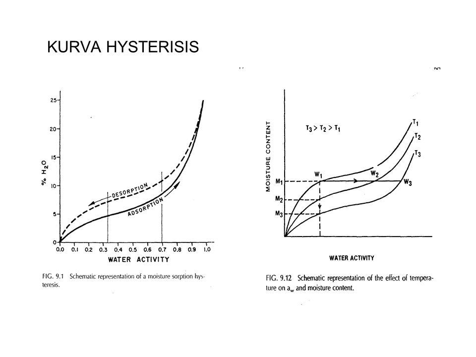 KURVA HYSTERISIS