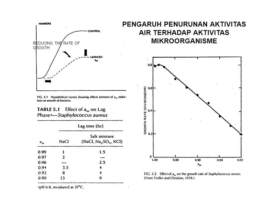 PENGARUH PENURUNAN AKTIVITAS AIR TERHADAP AKTIVITAS MIKROORGANISME REDUCING THE RATE OF GROWTH