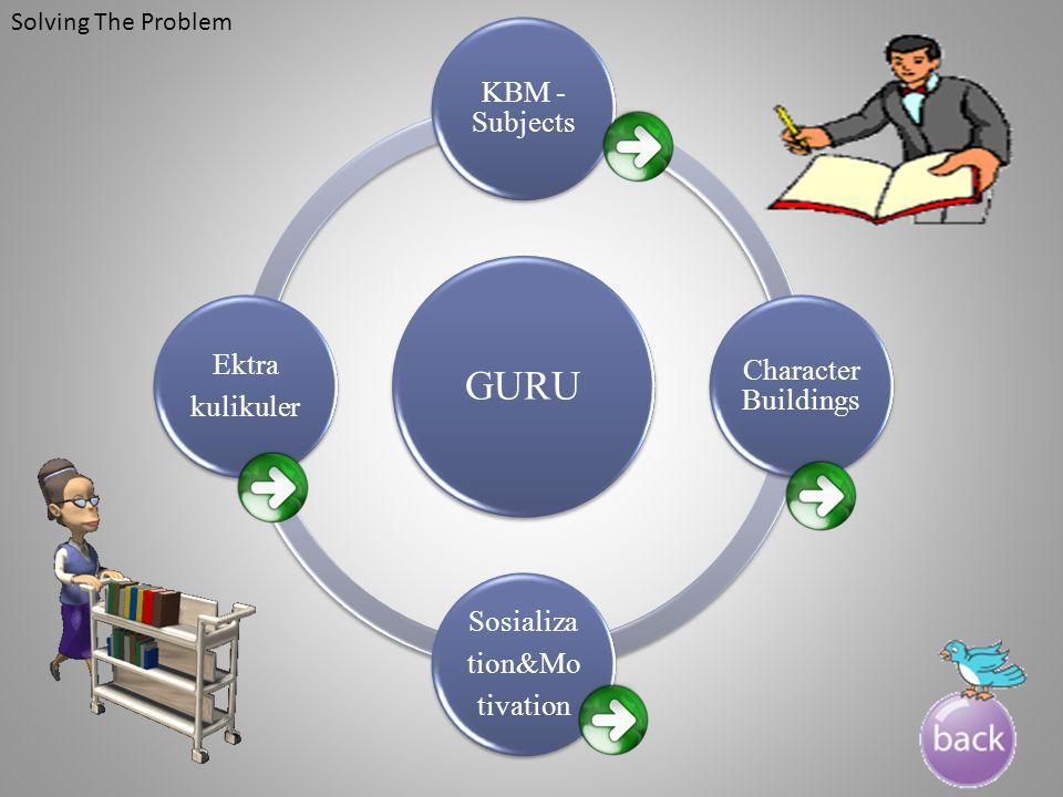 GURU KBM - Subjects Character Buildings Sosializa tion&Mo tivation Ektra kulikuler Solving The Problem