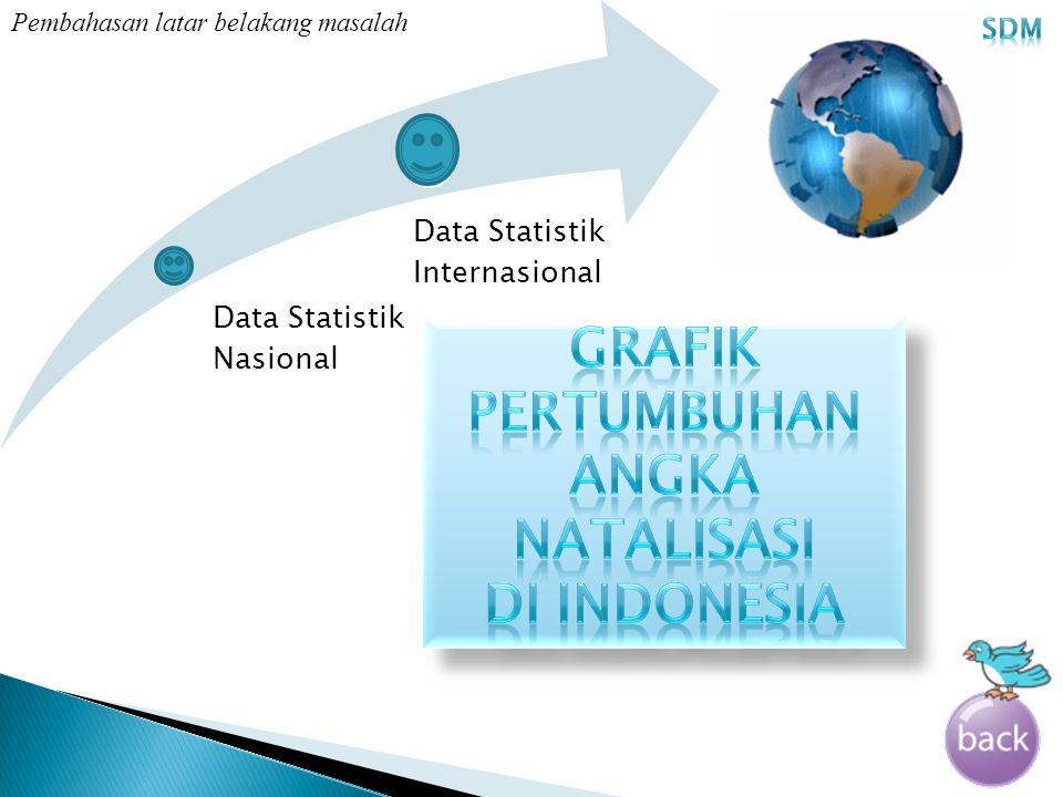 Data Statistik Nasional Data Statistik Internasional Pembahasan latar belakang masalah