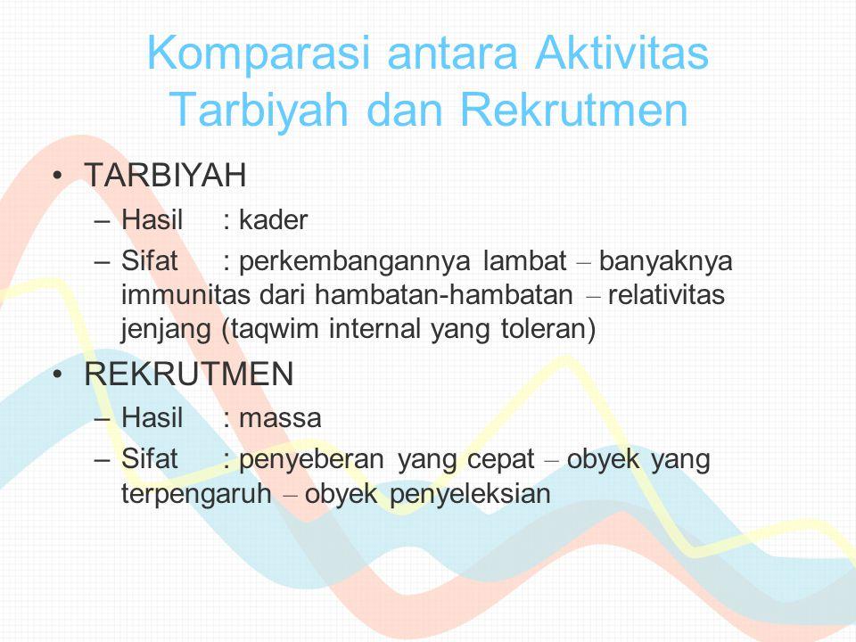 Komparasi antara Aktivitas Tarbiyah dan Rekrutmen TARBIYAH –Hasil: kader –Sifat: perkembangannya lambat – banyaknya immunitas dari hambatan-hambatan –