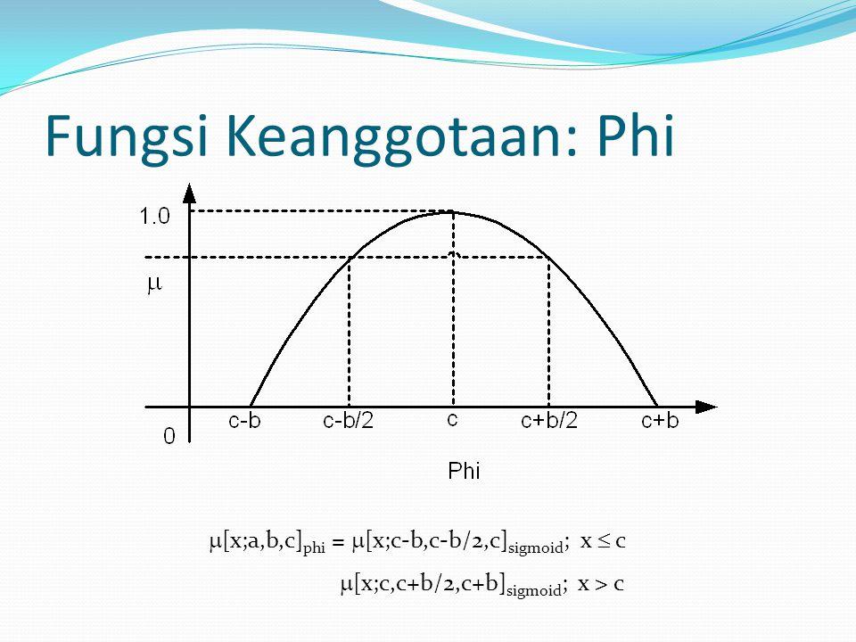  [x;a,b,c] phi =  [x;c-b,c-b/2,c] sigmoid ; x  c  [x;c,c+b/2,c+b] sigmoid ; x > c Fungsi Keanggotaan: Phi