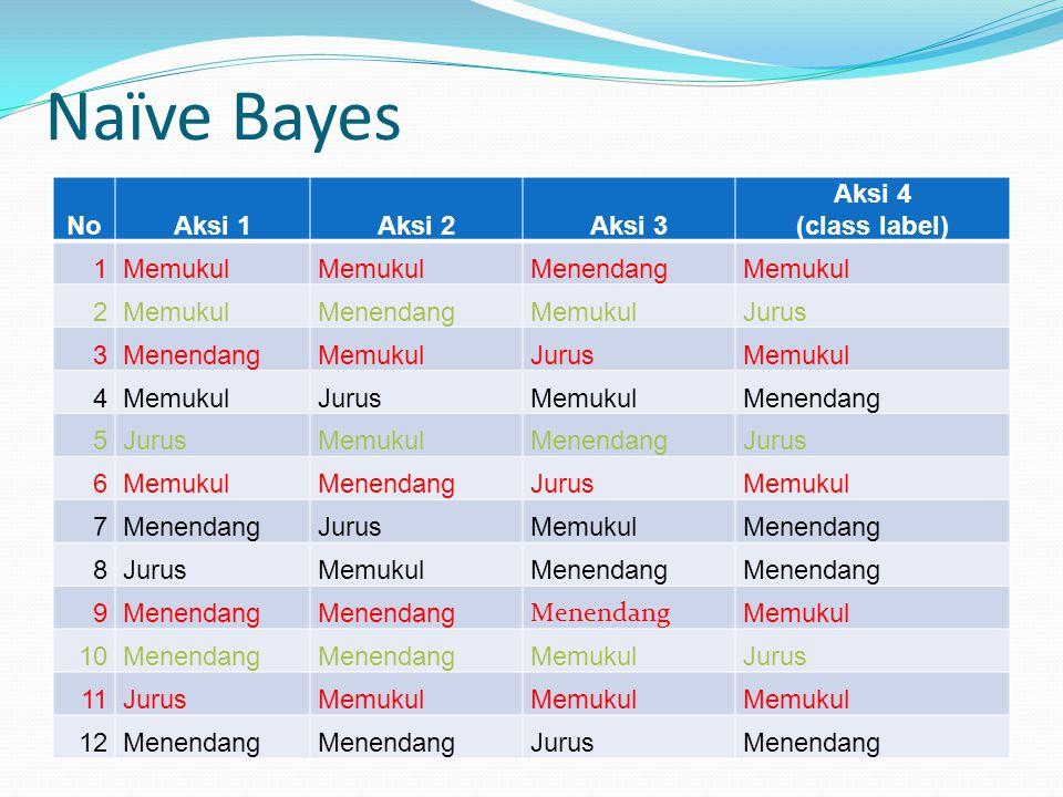 Naïve Bayes NoAksi 1Aksi 2Aksi 3 Aksi 4 (class label) 1Memukul MenendangMemukul 2 MenendangMemukulJurus 3MenendangMemukulJurusMemukul 4 JurusMemukulMe