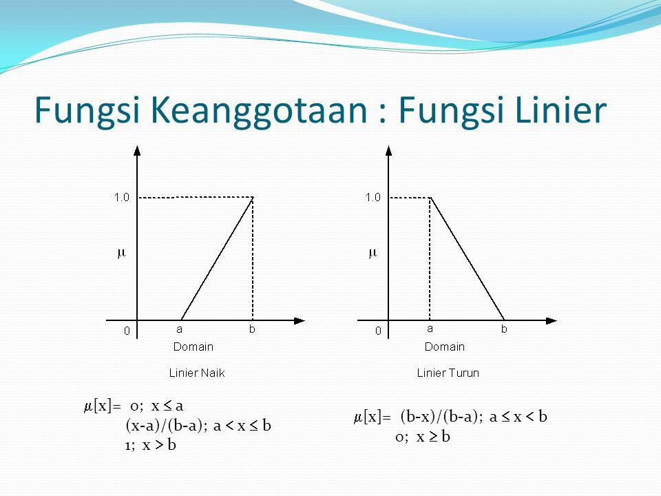 [x]= 0; x  a (x-a)/(b-a); a  x  b 1; x  b  [x]= (b-x)/(b-a); a  x  b 0; x  b Fungsi Keanggotaan : Fungsi Linier