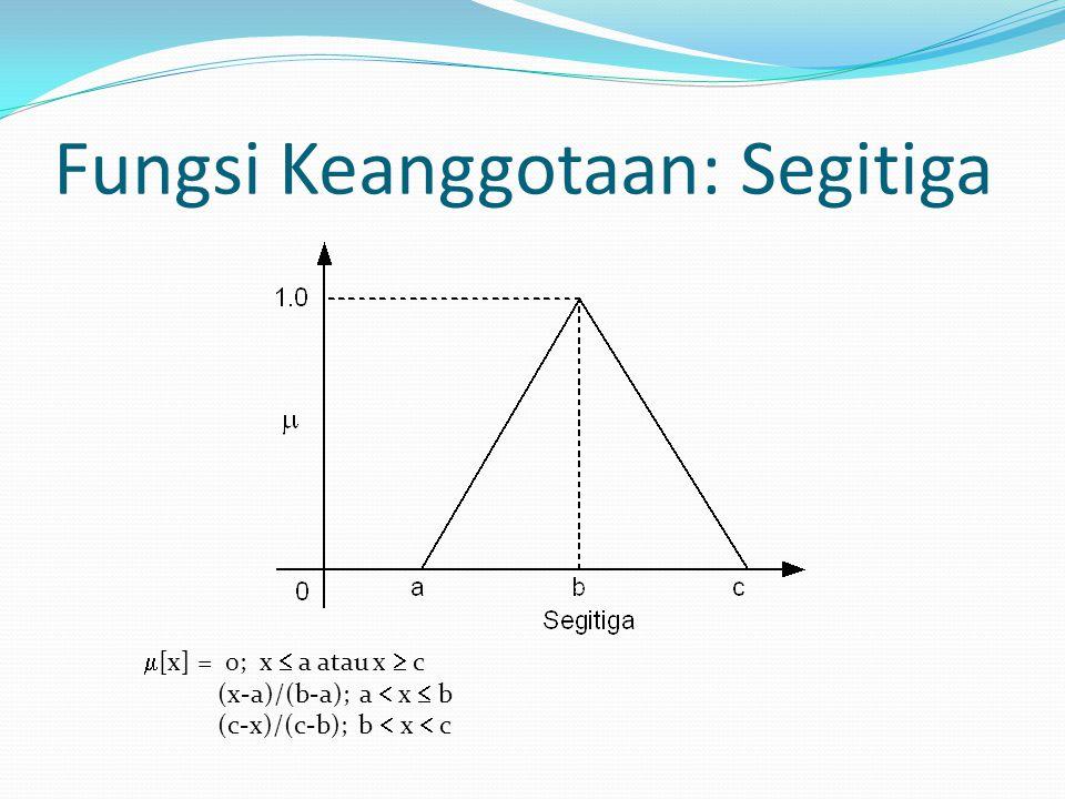  [x] = 0; x  a atau x  c (x-a)/(b-a); a  x  b (c-x)/(c-b); b  x  c Fungsi Keanggotaan: Segitiga