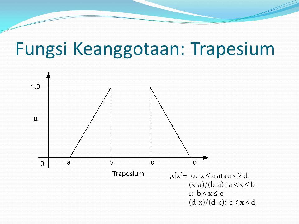  [x]= 0; x  a atau x  d (x-a)/(b-a); a  x  b 1; b  x  c (d-x)/(d-c); c  x  d Fungsi Keanggotaan: Trapesium