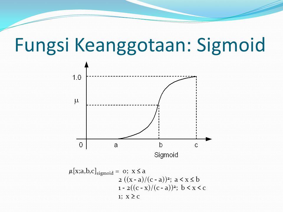  [x;a,b,c] sigmoid = 0; x  a 2 ((x - a)/(c - a)) 2 ; a  x  b 1 - 2((c - x)/(c - a)) 2 ; b  x  c 1; x  c Fungsi Keanggotaan: Sigmoid