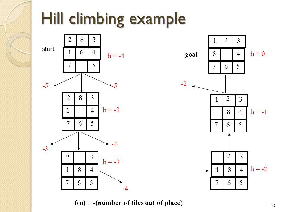 6 Hill climbing example Hill climbing example 283 164 7 5 283 14 765 23 184 765 13 84 765 2 3 184 765 2 13 8 4 765 2 start goal -5 h = -3 h = -2 h = -
