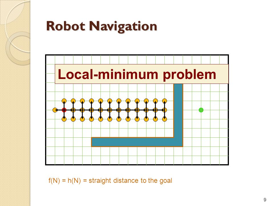 9 Robot Navigation f(N) = h(N) = straight distance to the goal Local-minimum problem