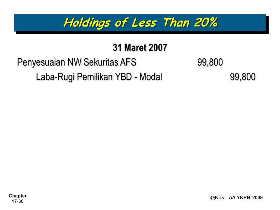Chapter 17-30 @Kris – AA YKPN, 2009 31 Maret 2007 Penyesuaian NW Sekuritas AFS99,800 Laba-Rugi Pemilikan YBD - Modal99,800 Holdings of Less Than 20%