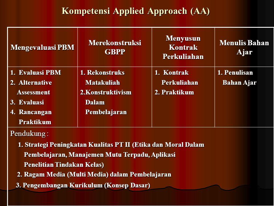 Kompetensi Applied Approach (AA) Mengevaluasi PBM Merekonstruksi GBPP Menyusun Kontrak Perkuliahan Menulis Bahan Ajar 1.