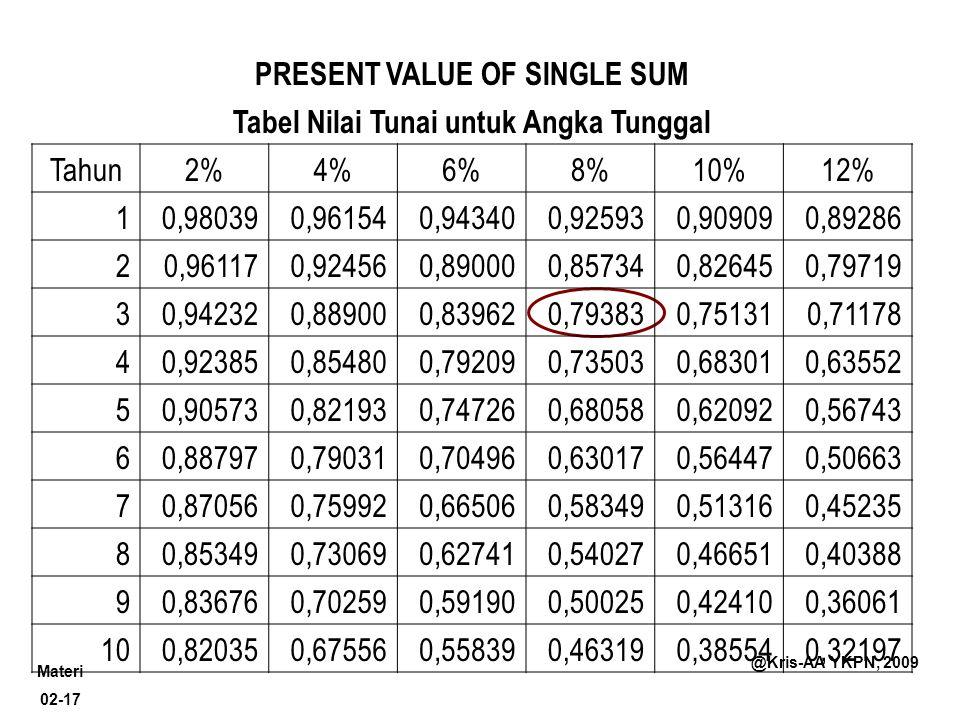 Materi 02-17 @Kris-AA YKPN, 2009 PRESENT VALUE OF SINGLE SUM Tabel Nilai Tunai untuk Angka Tunggal Tahun2%4%6%8%10%12% 10,980390,961540,943400,925930,