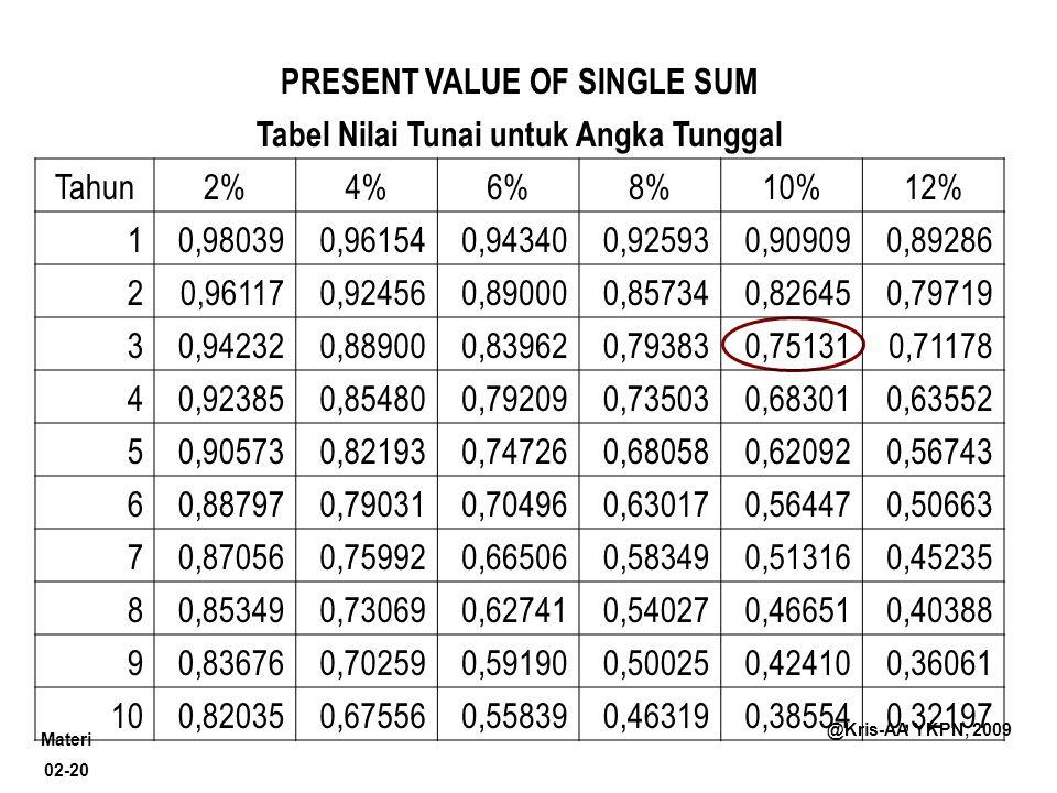 Materi 02-20 @Kris-AA YKPN, 2009 PRESENT VALUE OF SINGLE SUM Tabel Nilai Tunai untuk Angka Tunggal Tahun2%4%6%8%10%12% 10,980390,961540,943400,925930,