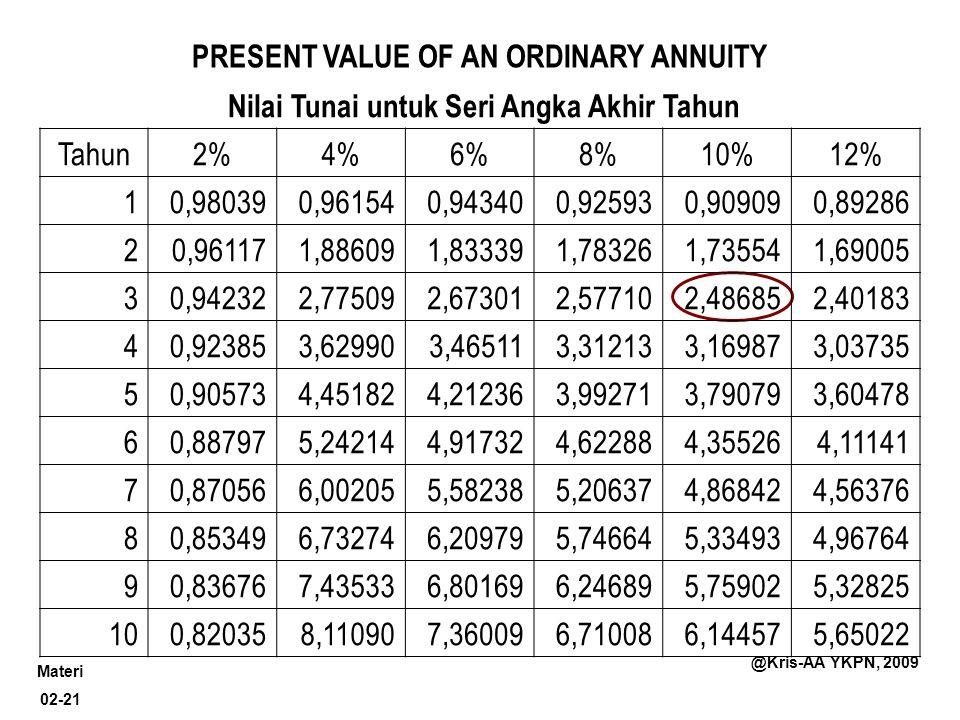 Materi 02-21 @Kris-AA YKPN, 2009 PRESENT VALUE OF AN ORDINARY ANNUITY Nilai Tunai untuk Seri Angka Akhir Tahun Tahun2%4%6%8%10%12% 10,980390,961540,94