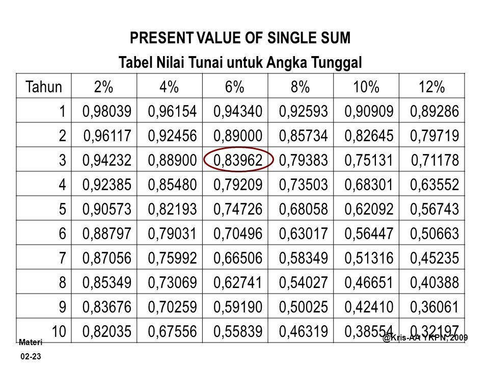 Materi 02-23 @Kris-AA YKPN, 2009 PRESENT VALUE OF SINGLE SUM Tabel Nilai Tunai untuk Angka Tunggal Tahun2%4%6%8%10%12% 10,980390,961540,943400,925930,