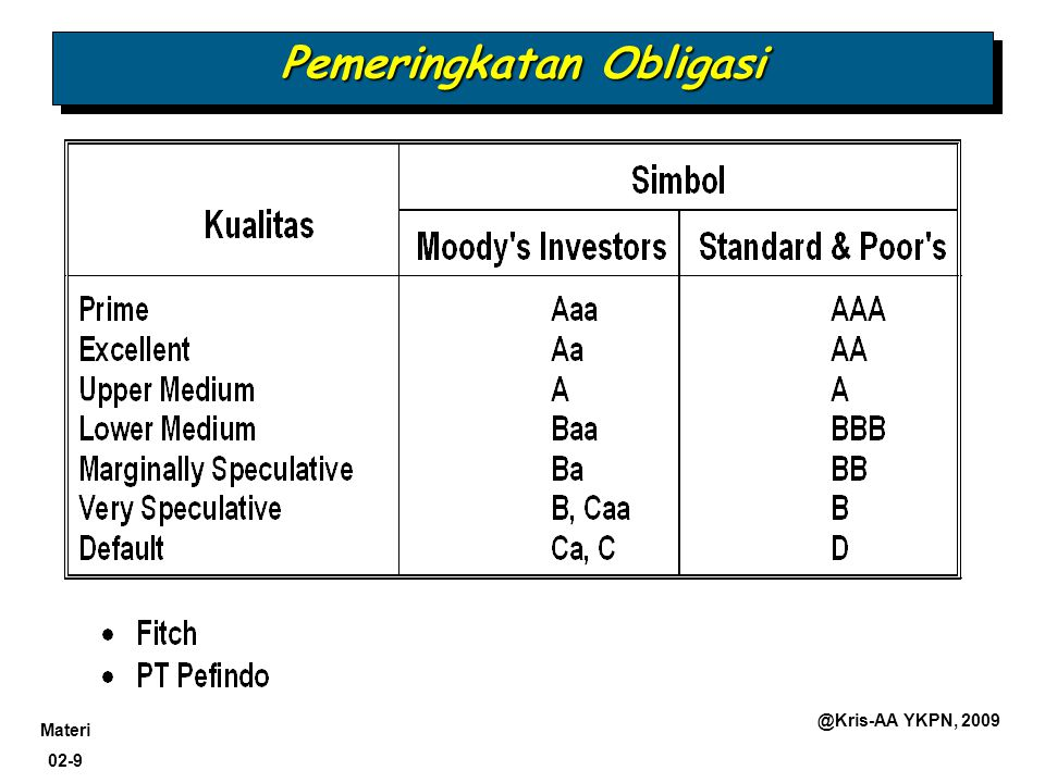 Materi 02-10 @Kris-AA YKPN, 2009 Contoh Obligasi Issuer of Bonds Issuer of Bonds Maturity Date Maturity Date Contractual Interest Rate Contractual Interest Rate Face or Par Value Face or Par Value