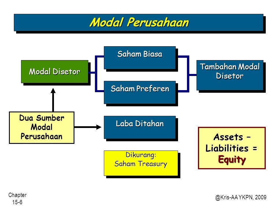 Chapter 15-47 @Kris-AA YKPN, 2009 Metoda Nilai Nominal (Par Value Method) Saat dibeli: 1.Saham treasury dicatat sebesar nilai nominal dan Agio Saham didebit proporsional.