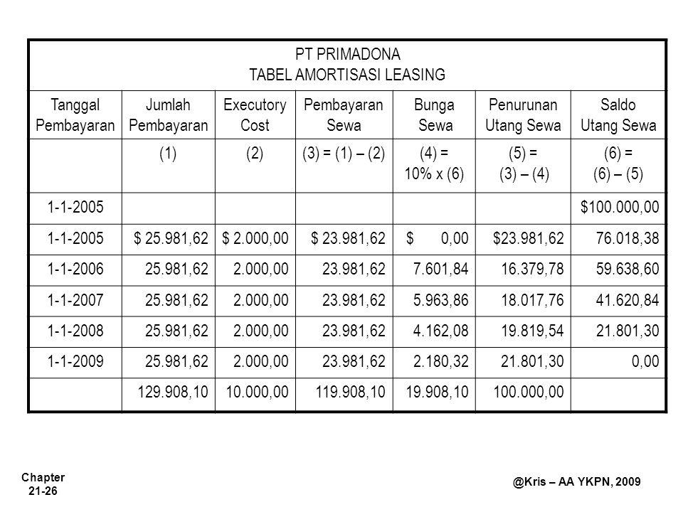Chapter 21-26 @Kris – AA YKPN, 2009 PT PRIMADONA TABEL AMORTISASI LEASING Tanggal Pembayaran Jumlah Pembayaran Executory Cost Pembayaran Sewa Bunga Se