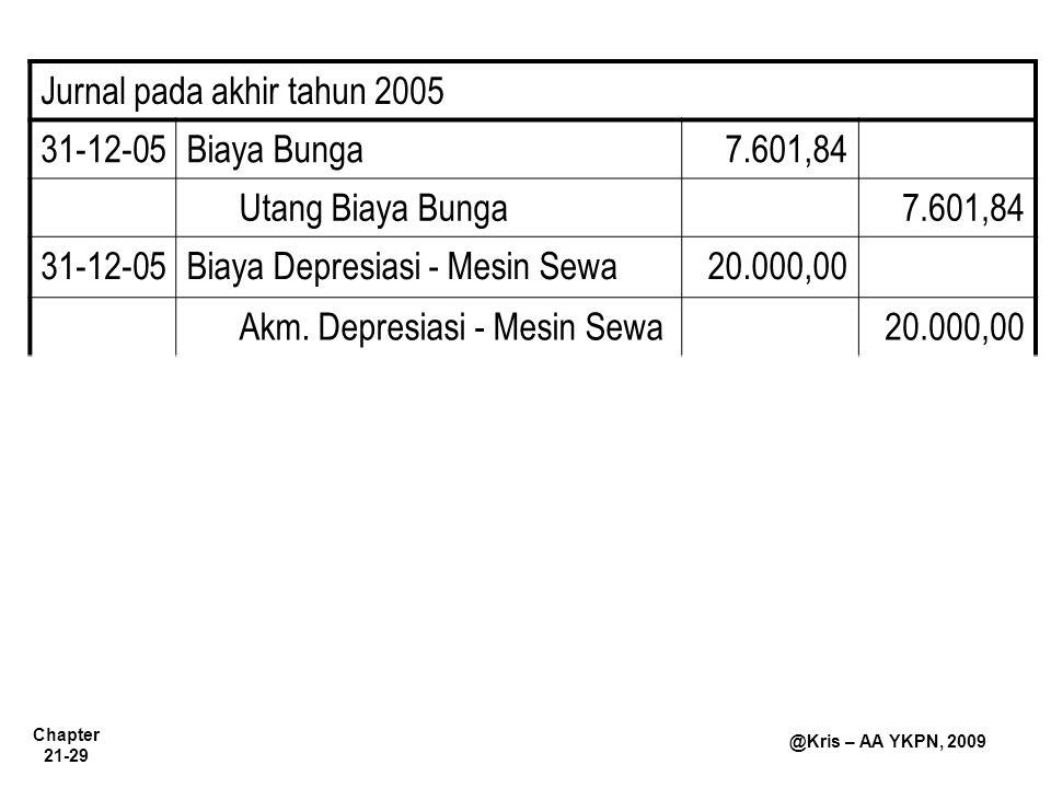 Chapter 21-29 @Kris – AA YKPN, 2009 Jurnal pada akhir tahun 2005 31-12-05Biaya Bunga7.601,84 Utang Biaya Bunga7.601,84 31-12-05Biaya Depresiasi - Mesi