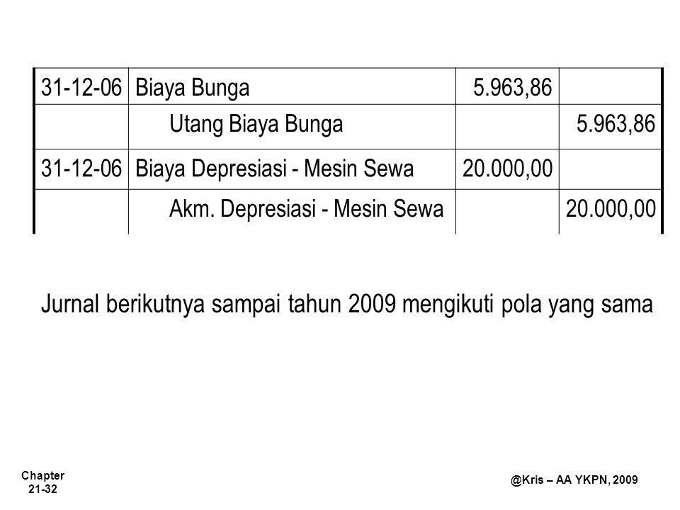 Chapter 21-32 @Kris – AA YKPN, 2009 31-12-06Biaya Bunga5.963,86 Utang Biaya Bunga5.963,86 31-12-06Biaya Depresiasi - Mesin Sewa20.000,00 Akm. Depresia