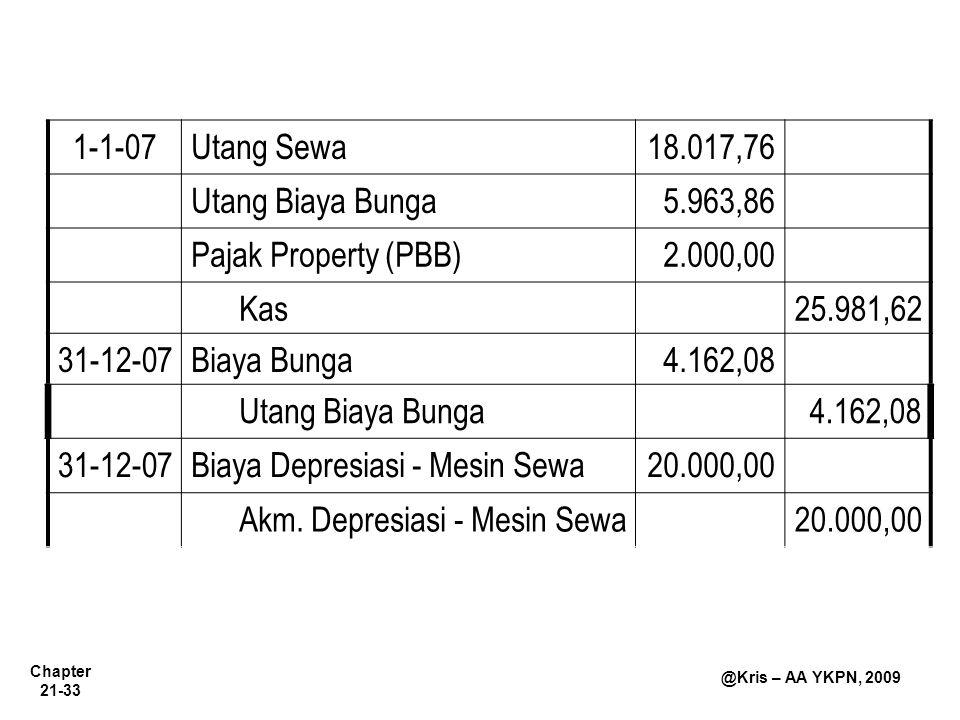 Chapter 21-33 @Kris – AA YKPN, 2009 1-1-07Utang Sewa18.017,76 Utang Biaya Bunga5.963,86 Pajak Property (PBB)2.000,00 Kas25.981,62 31-12-07Biaya Bunga4