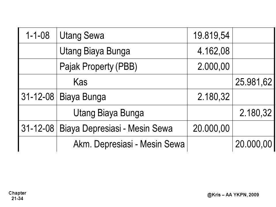 Chapter 21-34 @Kris – AA YKPN, 2009 1-1-08Utang Sewa19.819,54 Utang Biaya Bunga4.162,08 Pajak Property (PBB)2.000,00 Kas25.981,62 31-12-08Biaya Bunga2