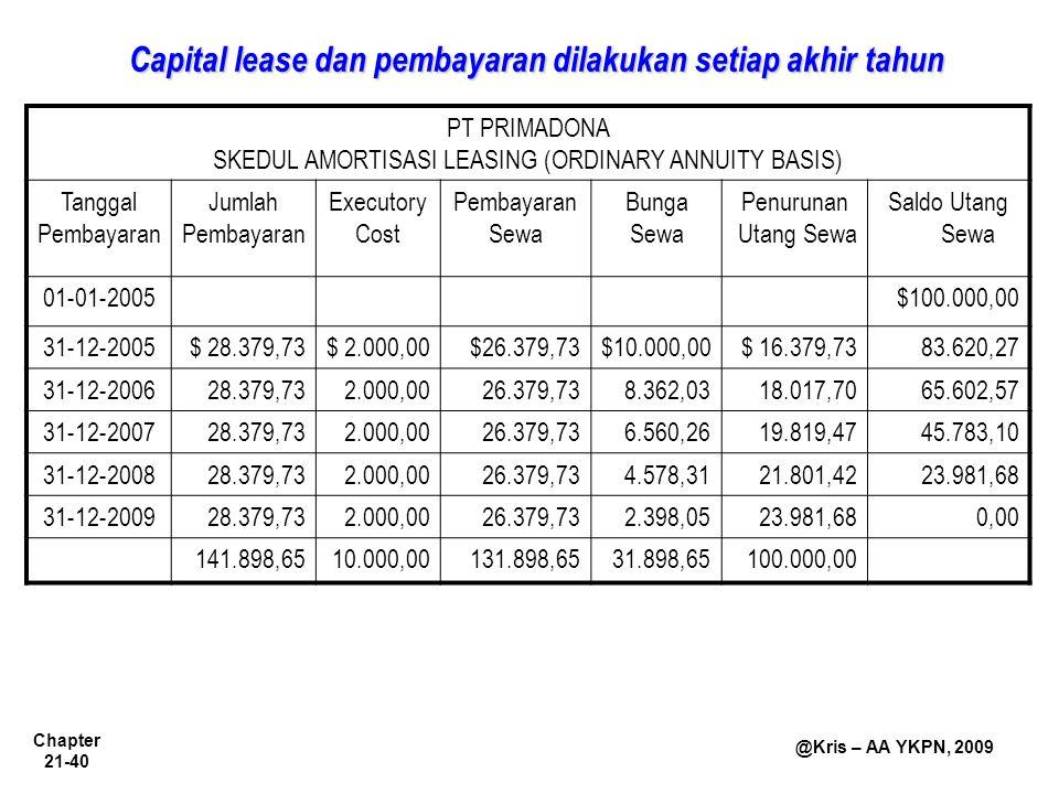 Chapter 21-40 @Kris – AA YKPN, 2009 Capital lease dan pembayaran dilakukan setiap akhir tahun PT PRIMADONA SKEDUL AMORTISASI LEASING (ORDINARY ANNUITY