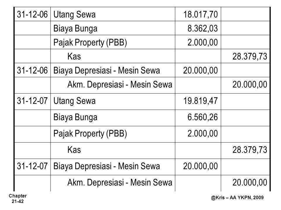 Chapter 21-42 @Kris – AA YKPN, 2009 31-12-06Utang Sewa18.017,70 Biaya Bunga8.362,03 Pajak Property (PBB)2.000,00 Kas28.379,73 31-12-06Biaya Depresiasi