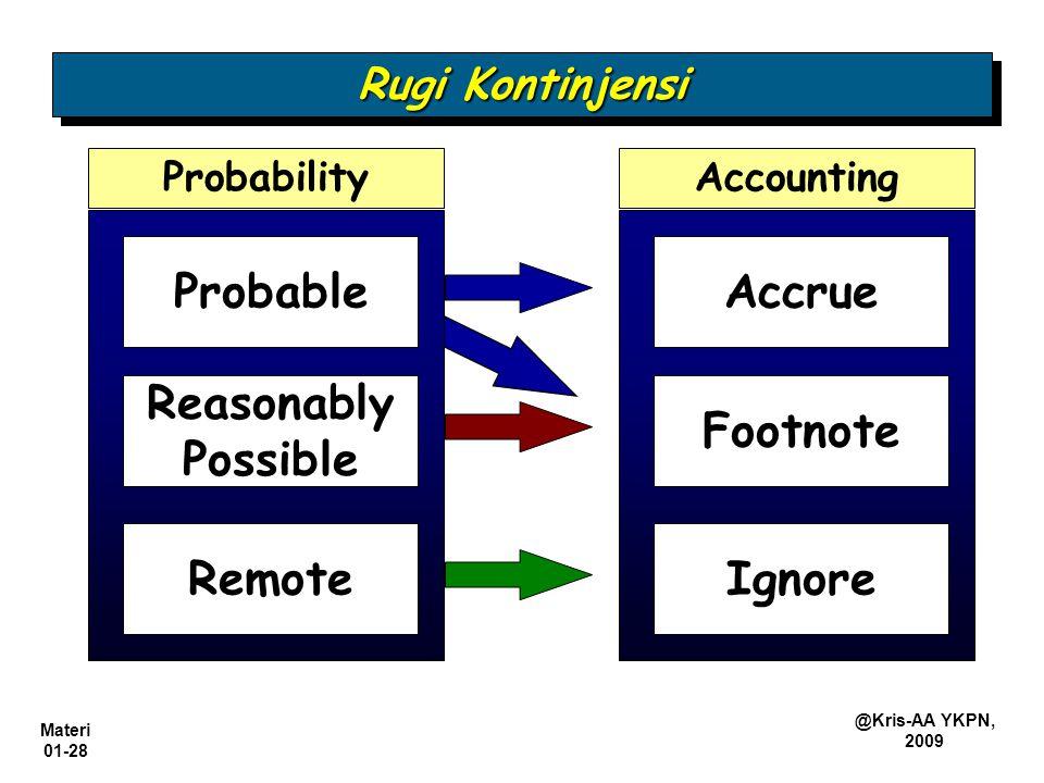 Materi 01-28 @Kris-AA YKPN, 2009 AccountingProbability Accrue Footnote Ignore Probable Reasonably Possible Remote Rugi Kontinjensi