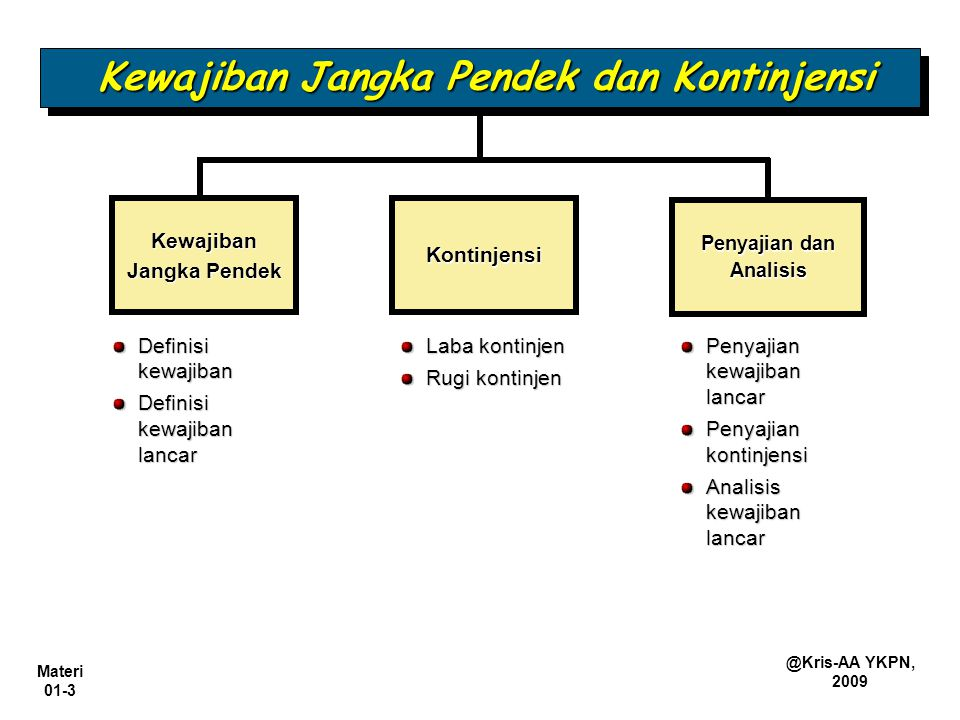 Materi 01-14 @Kris-AA YKPN, 2009 Utang Jk.Panjang yang J.T.