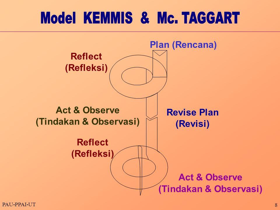 PAU-PPAI-UT 8 Plan (Rencana) Reflect (Refleksi) Act & Observe (Tindakan & Observasi) Reflect (Refleksi) Act & Observe (Tindakan & Observasi) Revise Plan (Revisi)