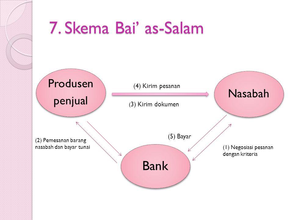 7. Skema Bai' as-Salam Bank Produsen penjual Nasabah (4) Kirim pesanan ( 3) Kirim dokumen (5) Bayar (2) Pemesanan barang nasabah dan bayar tunai (1) N