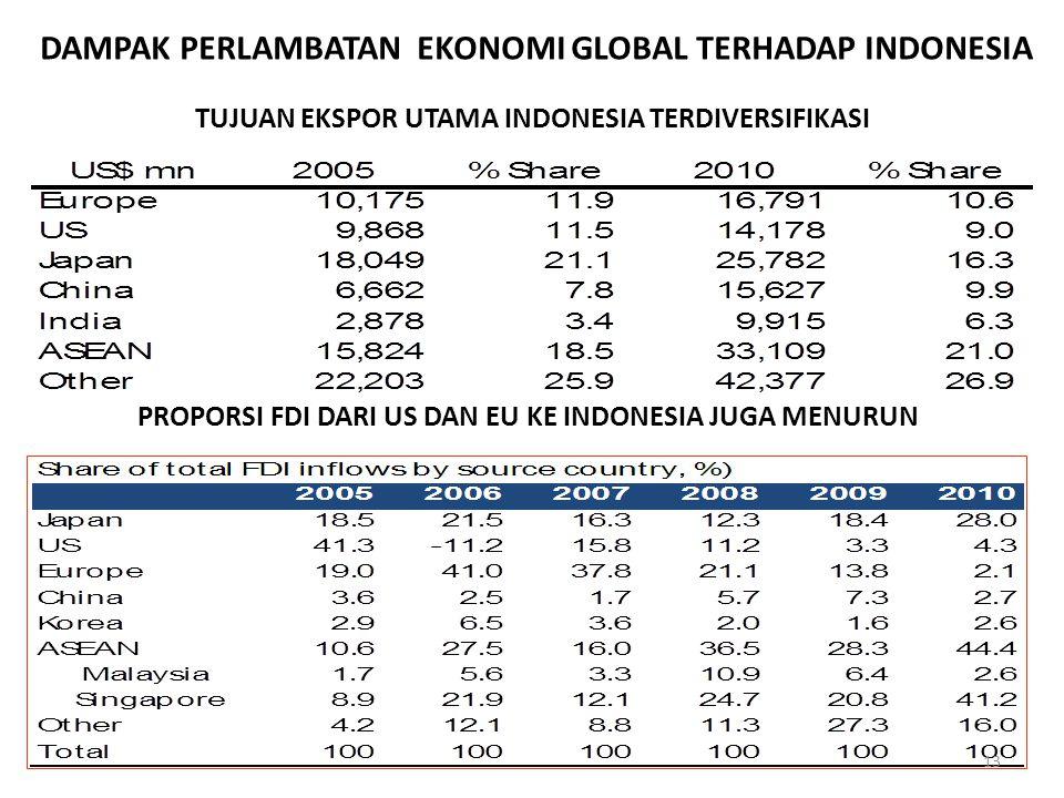 TUJUAN EKSPOR UTAMA INDONESIA TERDIVERSIFIKASI PROPORSI FDI DARI US DAN EU KE INDONESIA JUGA MENURUN 13 DAMPAK PERLAMBATAN EKONOMI GLOBAL TERHADAP IND