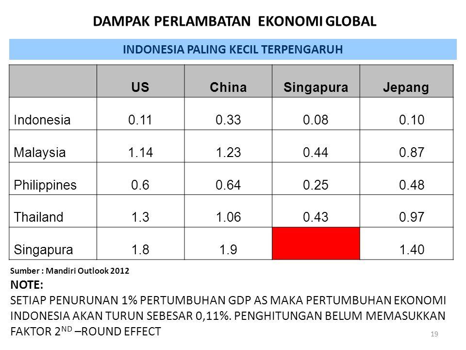 USChinaSingapuraJepang Indonesia0.110.330.08 0.10 Malaysia1.141.230.44 0.87 Philippines0.60.640.25 0.48 Thailand1.31.060.43 0.97 Singapura1.81.9 1.40