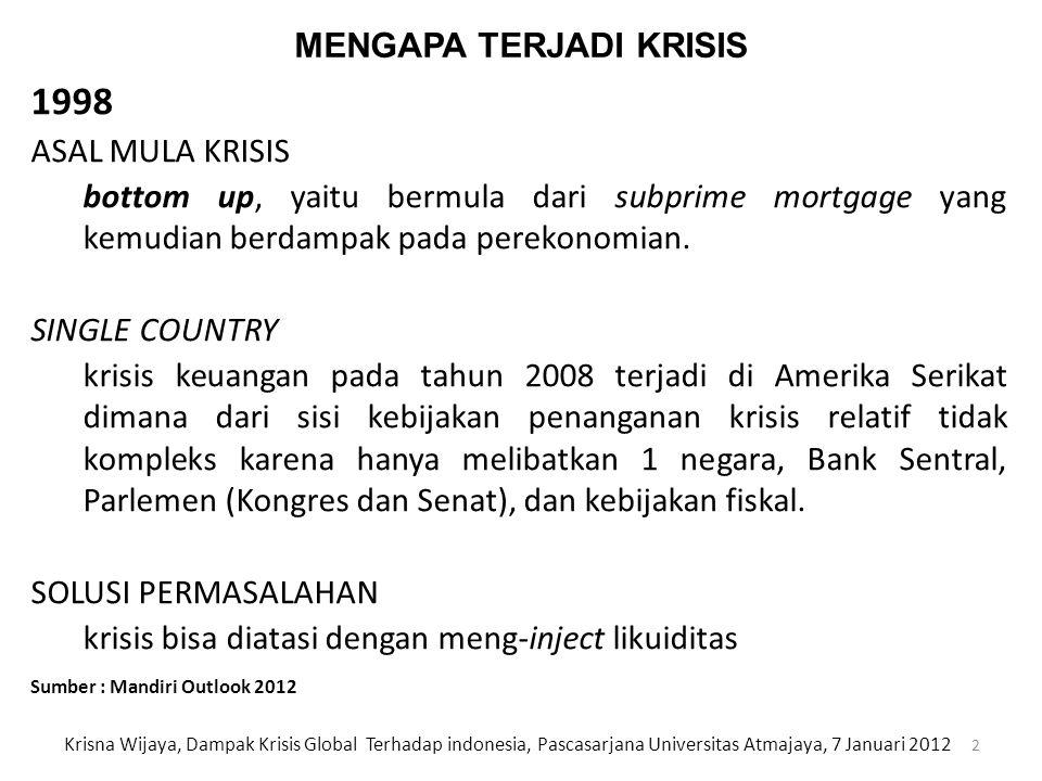 20112012 Pertumbuhan Ekonomi (%)6,56,2 – 6,4 Inflasi (% yoy, year-end)4,55,2 - 5,5 Kurs (IDR/USD)8.900 -9,0008.900 – 9,200 BI Rate (%, year-end)6,00 FORECAST INDIKATOR EKONOMI MAKRO INDONESIA 23 Krisna Wijaya, Dampak Krisis Global Terhadap indonesia, Pascasarjana Universitas Atmajaya, 7 Januari 2012 Sumber : Mandiri Outlook 2012
