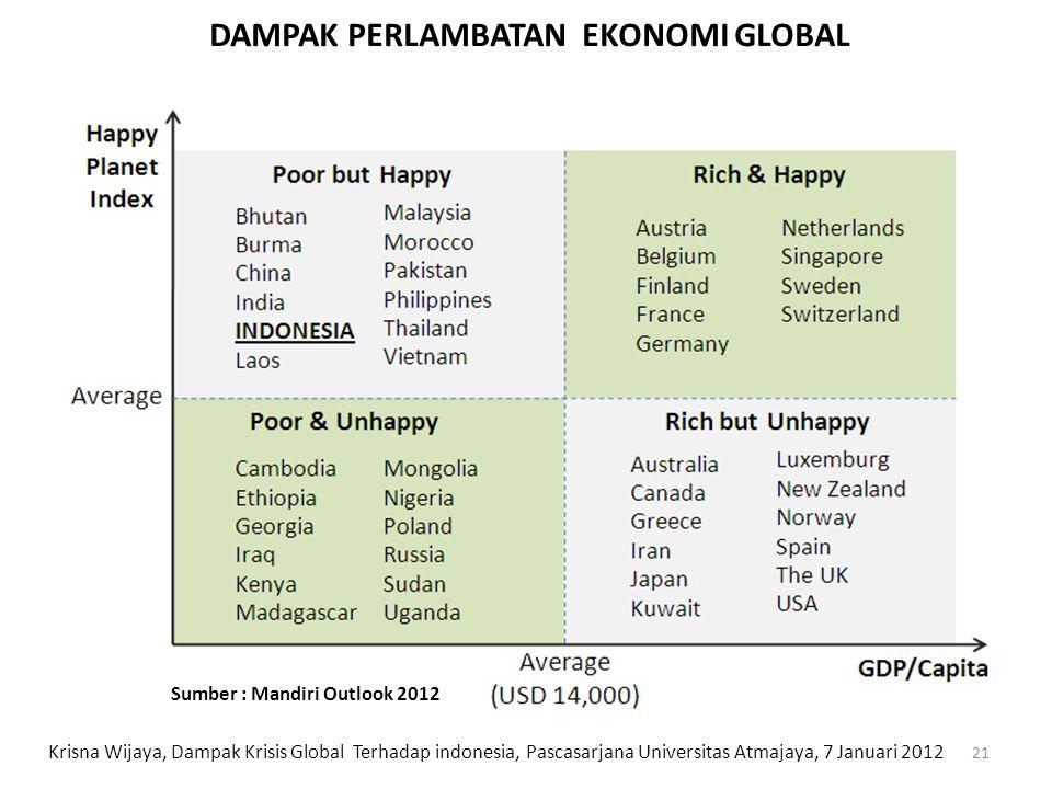 DAMPAK PERLAMBATAN EKONOMI GLOBAL 21 Krisna Wijaya, Dampak Krisis Global Terhadap indonesia, Pascasarjana Universitas Atmajaya, 7 Januari 2012 Sumber