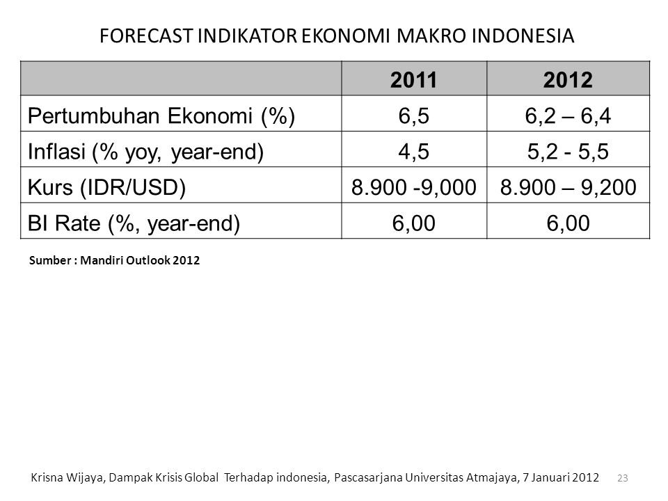 20112012 Pertumbuhan Ekonomi (%)6,56,2 – 6,4 Inflasi (% yoy, year-end)4,55,2 - 5,5 Kurs (IDR/USD)8.900 -9,0008.900 – 9,200 BI Rate (%, year-end)6,00 F