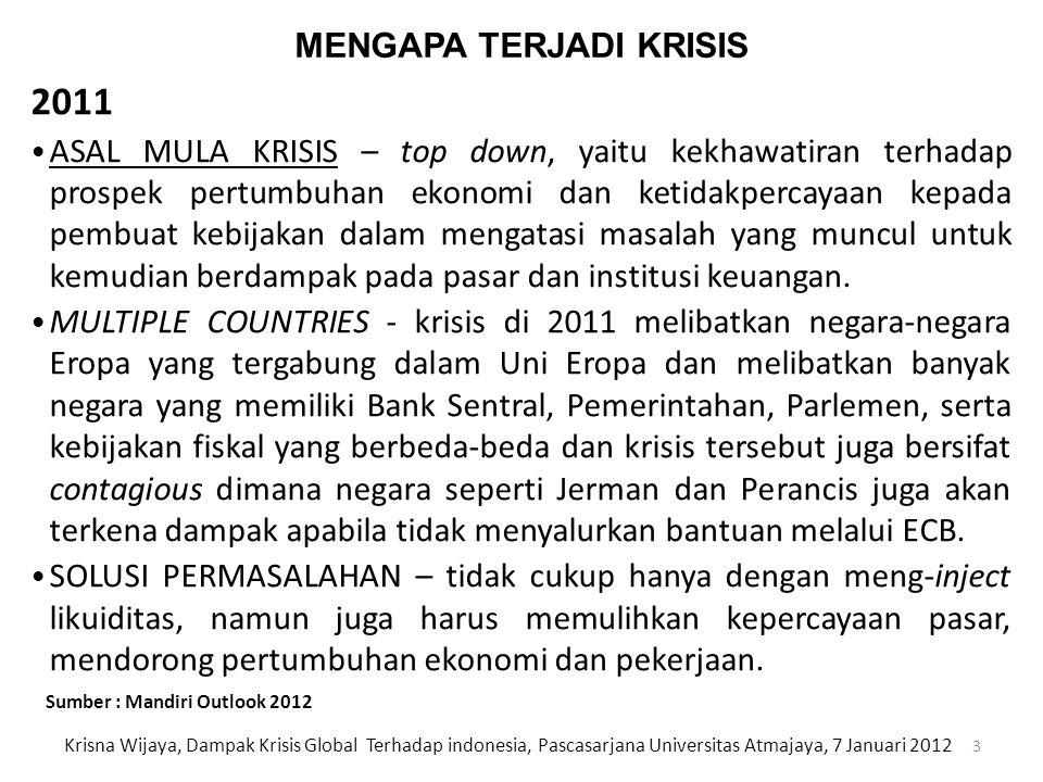 DAMPAK SEKTOR KEUANGAN BERKURANGNYA LIKUIDITAS GLOBAL EKSPOSUR BANK AS DAN EURO RELATIF KECIL DIBANDINGKAN TERHADAP KAWASAN 14 Krisna Wijaya, Dampak Krisis Global Terhadap indonesia, Pascasarjana Universitas Atmajaya, 7 Januari 2012 Sumber : Mandiri Outlook 2012