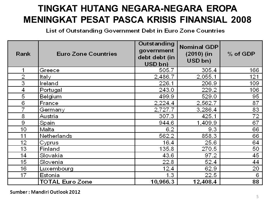 5 TINGKAT HUTANG NEGARA-NEGARA EROPA MENINGKAT PESAT PASCA KRISIS FINANSIAL 2008 Sumber : Mandiri Outlook 2012