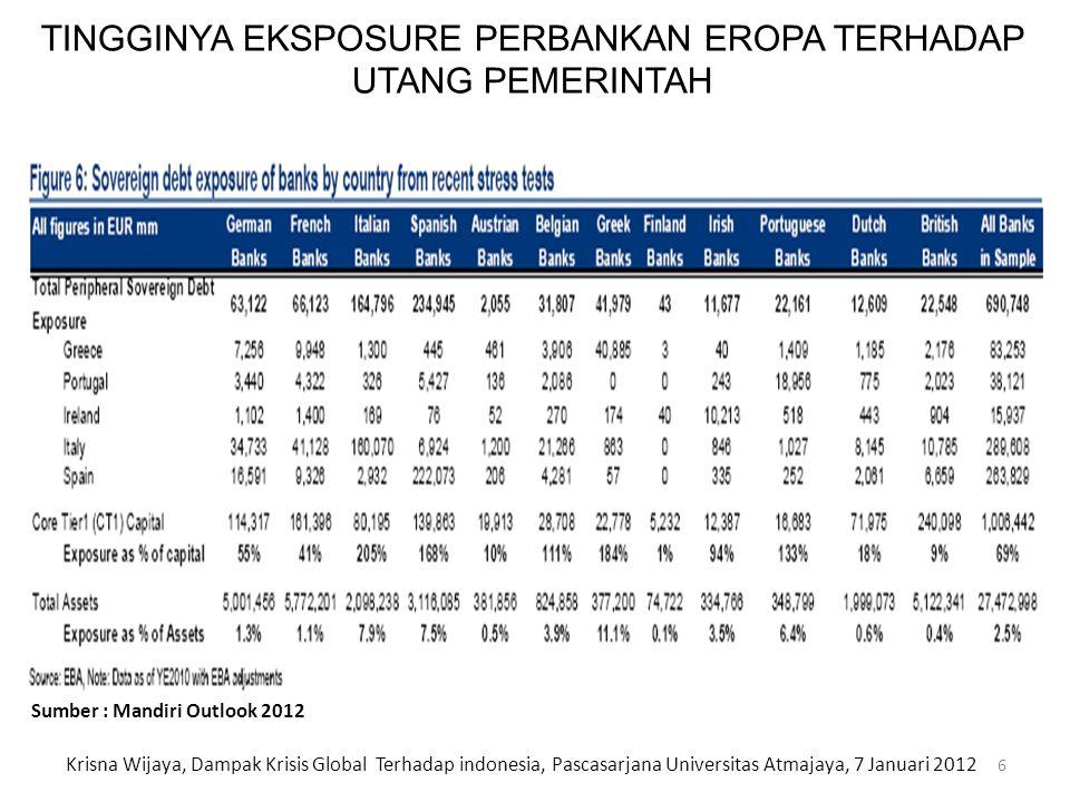 KEBIJAKAN MAKRO EKONOMI MONETER 1.Menjaga tingkat inflasi dengan menaikkan BI rate menjadi 6,25% dan reserves requirement menjadi 8% baik untuk Rupiah maupun non-Rupiah 2.Mengganti SBI 1, 3 and 6 bulan dengan instrumen term deposit dan memperkenalkan SBI 9 bulan 3.Meningkatkan minimum holding period SBI menjadi 6 bulan 4.Melakukan akumulasi cadangan devisa, mencapai US$ 122.7 bn pada bulan Juli 2011 5.Pembatasan hutang jangka pendek dalam valuta asing maksimal sebesar 30% dari modal bank KEBIJAKAN MONETER YANG TELAH DILAKSANAKAN 17 Krisna Wijaya, Dampak Krisis Global Terhadap indonesia, Pascasarjana Universitas Atmajaya, 7 Januari 2012
